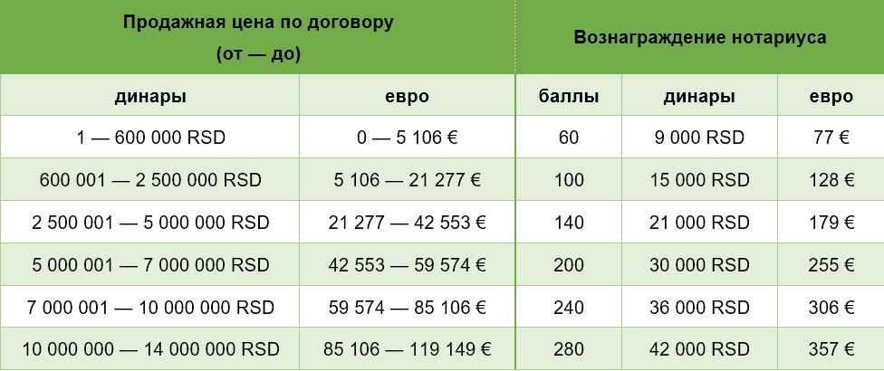расценки нотариуса в Сербии